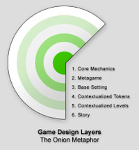 Game_design_layers
